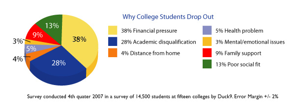reasons for college dropouts College is a huge investment in terms of both time and money no student begins college with the intention of giving up and dropping out unfortunately, despite their best intentions, some students give up midway through their education knowing the most common reasons college students quit school can help you be.